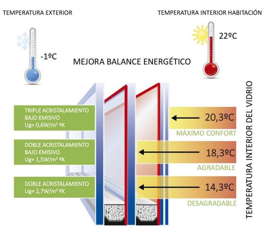 Comparativa vidrios bajo emisivos en cerramientos