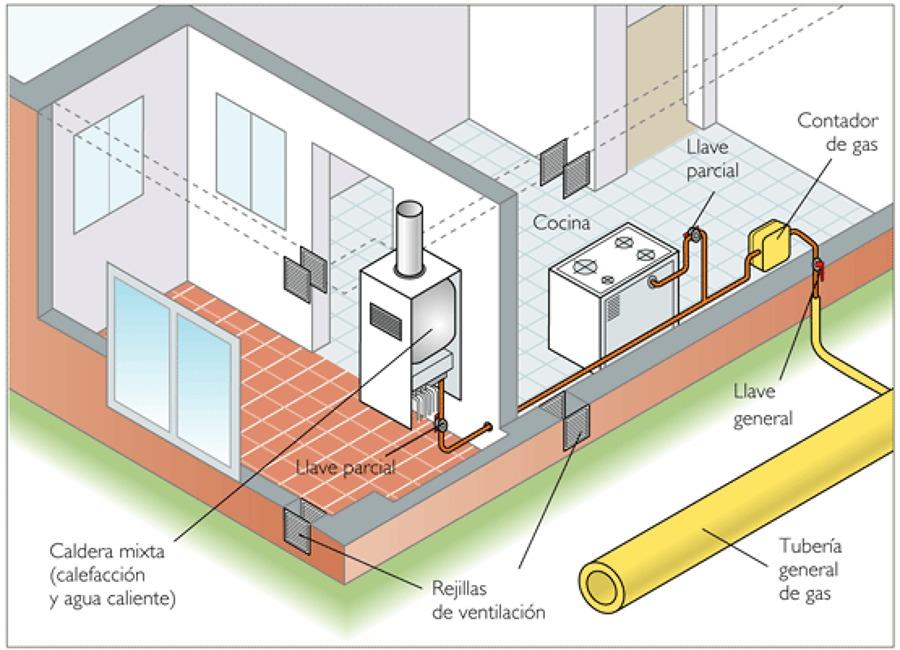 Foto grafico de instalacion de gas en vivienda de sercoma for Instalacion gas butano