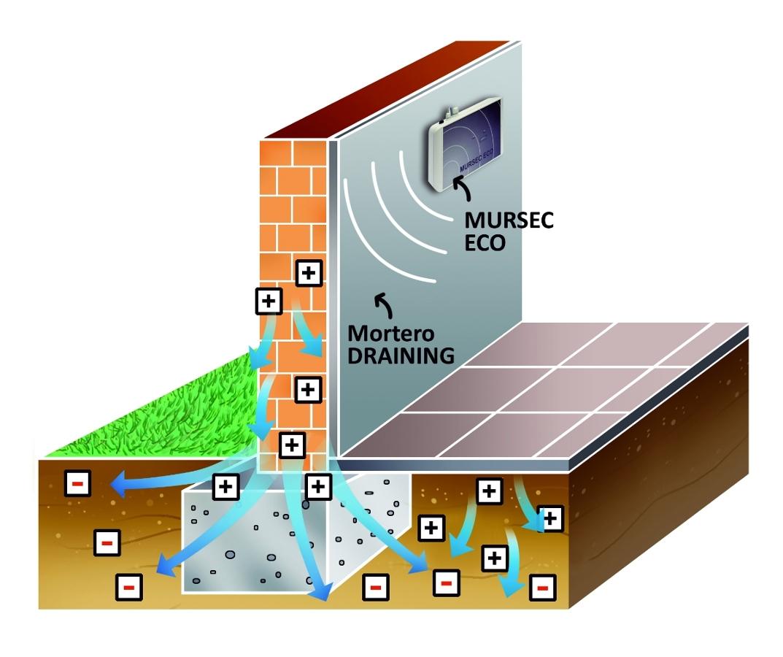 Foto mursec eco electro smosis inal mbrica de rehabilit - Como quitar las humedades de la pared ...