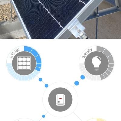 Autoconsumo Fotovoltaico.