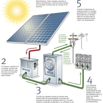esquema de principio solar fotovoltaica