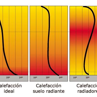 Gráfico de distribución del calor en distintos sistemas de calefacción