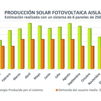 Gráfica de producción de sistema solar fotovoltaico aislado