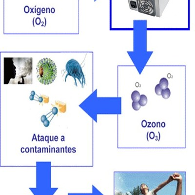 DESINFECCIÓN POR CAÑON DE OZONO