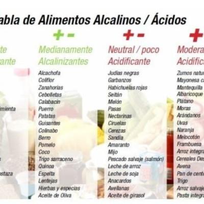 pH Alcalino y agua Anti-Oxidante ... algo Natural como el Comer... Recomiendan comer en proporción  80% a 20%