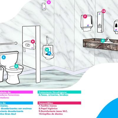 Higiene y Tratamiento de aseos