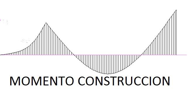 Momento Construccion