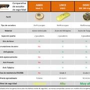 Comparativa de escudos de seguridad para cerraduras