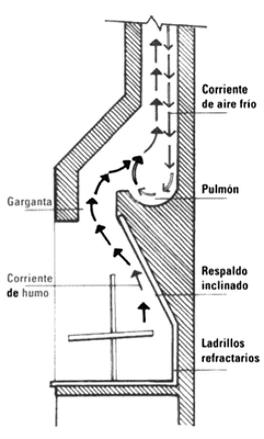 Foto croquis de una chimenea de metric 1065696 habitissimo - Como hacer una chimenea de obra ...