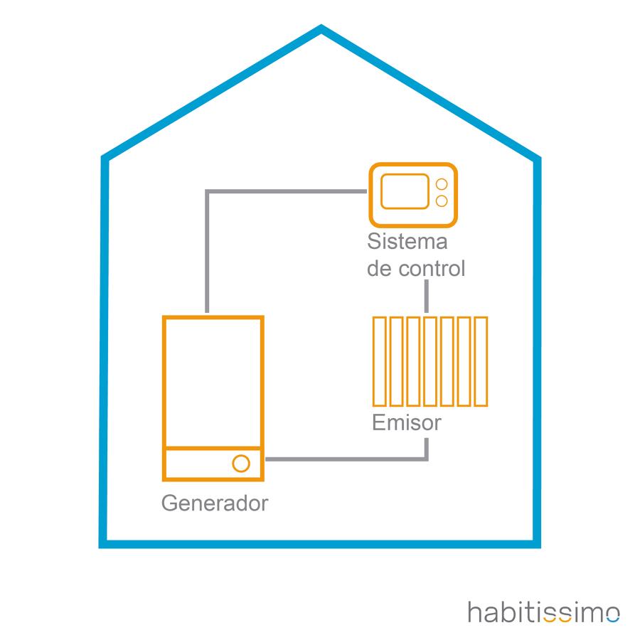 Sistema de calefaccion mas eficiente good perfect - Sistemas de calefaccion ...