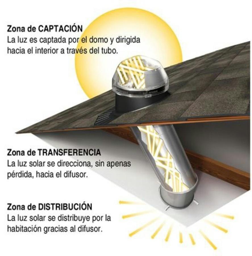 Esquema tubo solar