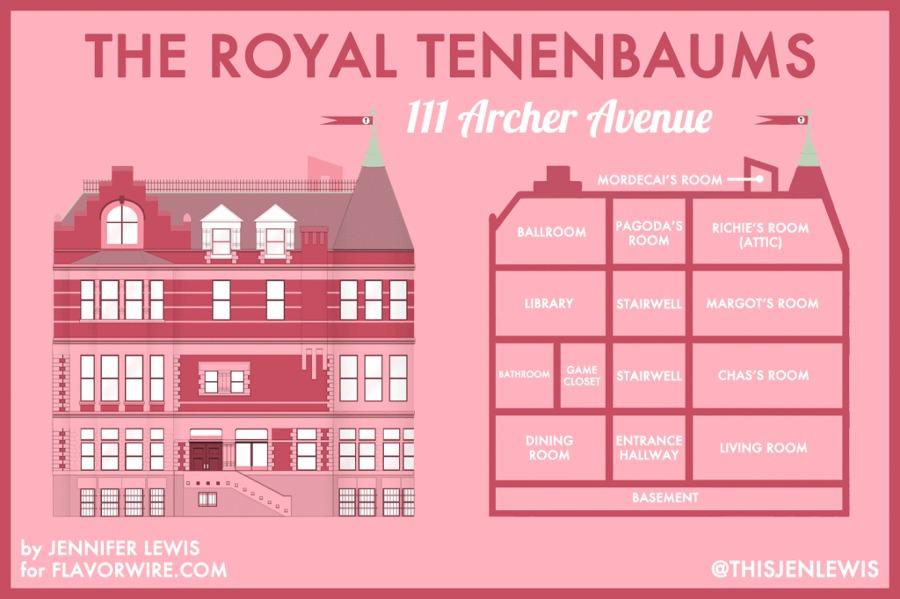 royaltenenbaumsjenniferlewis-wes-anderson-1024x682