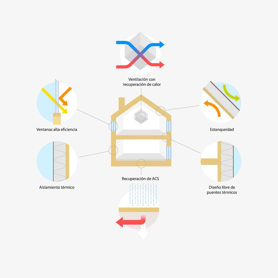 Seis principios del sistema de construcción.