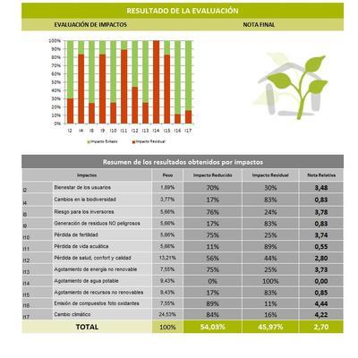Certificación ambiental de promoción de 18 viviendas con alta eficiencia energética