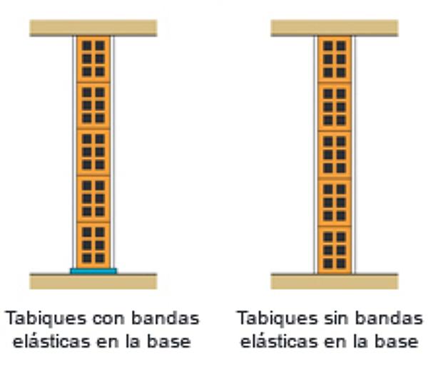 Para la divisi n interna de una vivienda es mejor pladur for Pladur o ladrillo