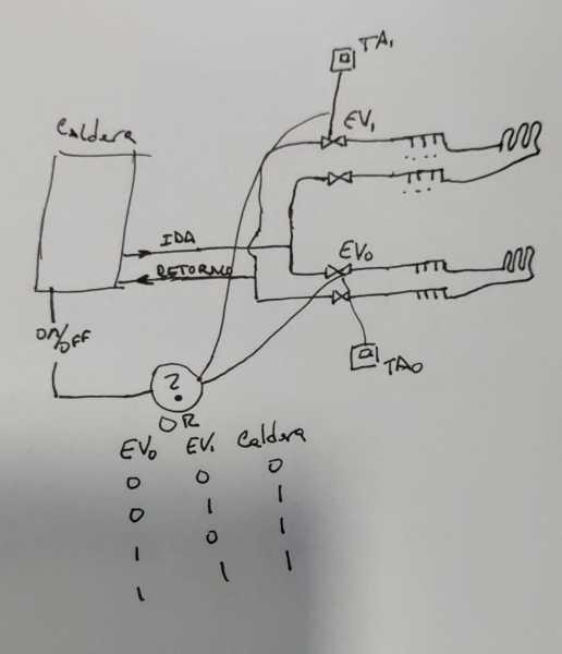 ¿Cómo combino las señales de las electroválvulas/termostatos para encender/apagar la caldera?