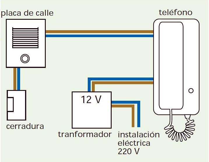 Cambiar timbre por videoportero aranjuez madrid - Instalacion de videoportero ...