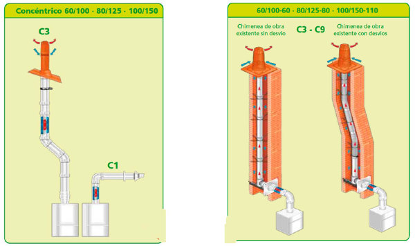 Cu l es el m nimo del tubo de tiro de un calentador de 11 for Como instalar un inodoro con salida vertical